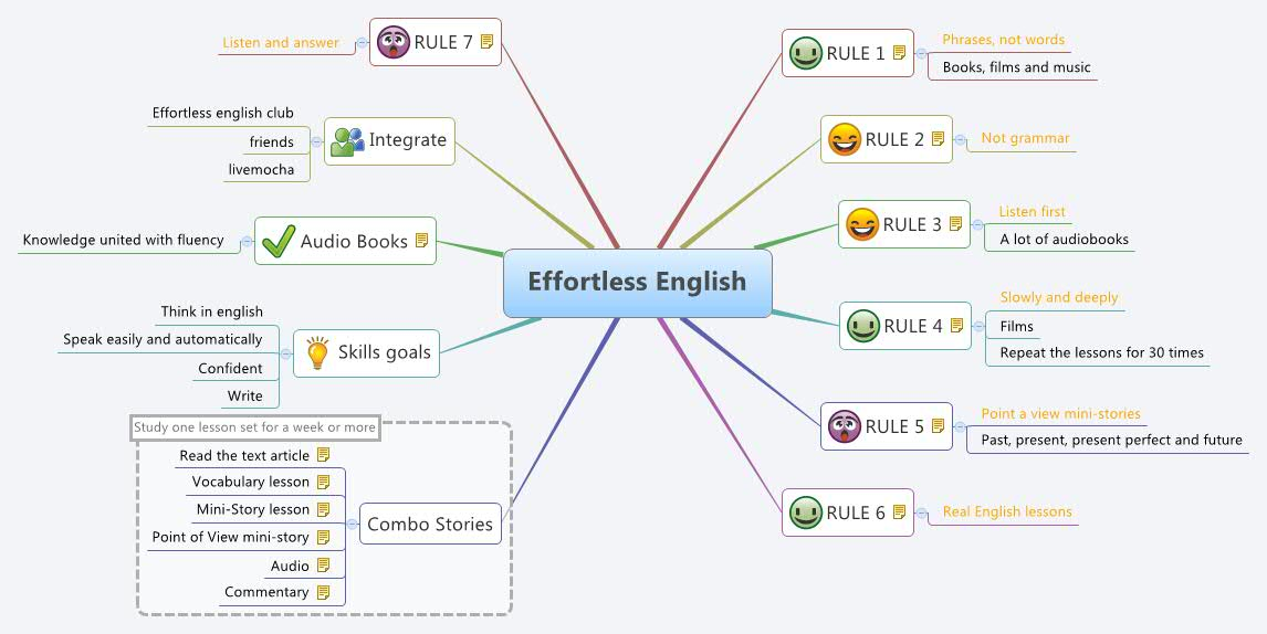 effortless english, dvd effortless english, đĩa effortless english, quy tắc efforrtless english, 7 rules effortless english, 7 nguyen tac effortless english, mua dvd effortless english, ban dia effortless english, hoc effortless english